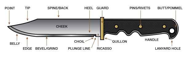 Parts of a Hunting Knife